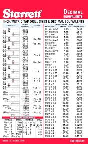 Drill Size For 1 4 20 Metric Tap Drill Chart Table And Die