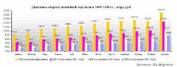 Пути повышения эффективности сбытовой деятельности на предприятии  4 8% Столь масштабное снижение темпов роста обусловлено резким сокращением реальных доходов и переводом средств населения в наличную иностранную валюту