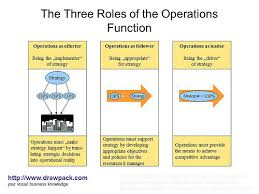 the three roles of the operations function diagram a photo on  the three roles of the operations function diagram