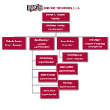 Project Organization Chart Template Construction Organizational Chart Template Construction