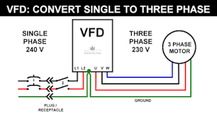 we give it single phase and the vfd outputs three phase to run a three phase motor