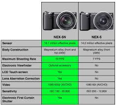 Sony Alpha Comparison Chart The Sony Nex 5n Vs The Nex 5 We Do A Specs Comparison