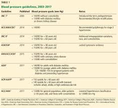 Hypertension Guidelines Chart Hypertension Guidelines Treat Patients Not Numbers