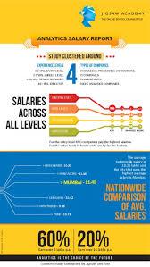 analytics salary report ly analytics salary report infographic