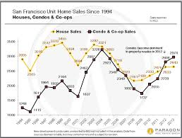 Housing Prices Bay Area Chart March Newsletter Price Pressure Builds Once Again