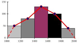 Зведення і групування матеріалів статистичного спостереження  Рис 4 Гістограма розподілу правопорушень за сумою накладеного штрафу