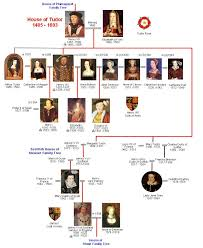 House Of Tudor Family Tree Royal Descendants Alfred To