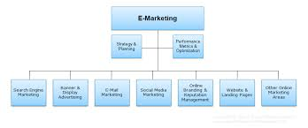 Search Engine Marketing Strategy Search Engine Marketing Expert