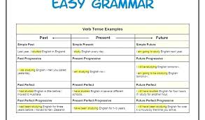 English Verb Tenses Chart Worksheets 16 Comprehensive Simple English Tenses Chart