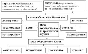Курсовая работа Государственная гражданская служба на примере  Рисунок 3 Классификация целей государственной гражданской службы