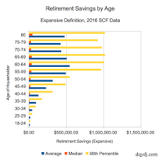 Retirement Savings By Age Averages Medians Percentile In