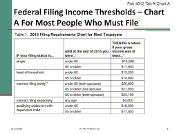 Who Must Should File Irs Pub 17 Chapter 1 Irs Pub Ppt