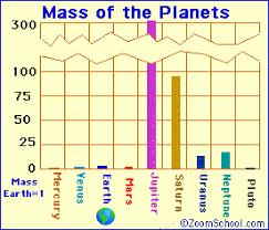 Planets Zoom Astronomy