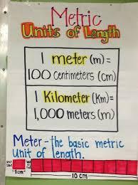Metric Length Anchor Chart