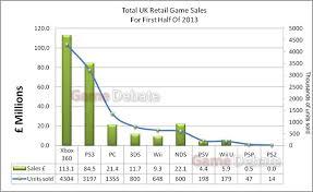 Video Game Sales Charts News Uk Video Game Retail Charts Platform Sales Breakdown