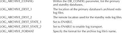 oracle data guard high availability oracle database c dba for this example assume that the primary database has a db unique value of headqtr and the physical standby database has a db unique value of