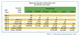 Clean Room Classifications Chart How To Select A Modular Cleanroom Selecting A Cleanroom