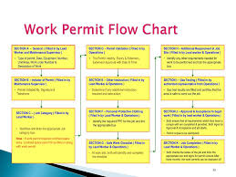 Energized Electrical Work Permit Flow Chart Ppt Training Program On Permit To Work Procedure