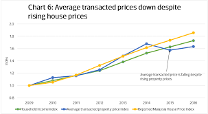 Malaysia House Price Chart Housing In Malaysia An Issue Of Affordability Not
