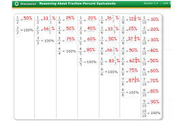 Math Worksheet : Fractions Decimals Percents Chart Pdf fraction ...