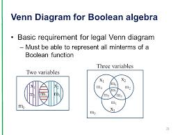 Boolean Algebra Venn Diagram Venn Diagram The Visual Aid In Verifying Theorems And