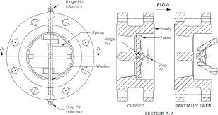 Butterfly Valve Size Chart Dual Plate Double Flanged Check Valves Face To Face