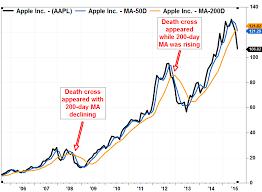 Apple Share Price History Chart Stock Chart Bismi Margarethaydon Com
