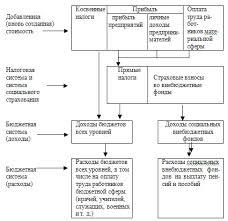 Финансы и их функции Финансовые отношения Финансы и их функции