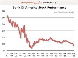Yahoo Stock History Chart Bank Of America Stock Chart