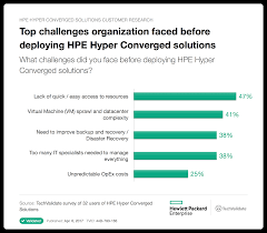 Hpe Org Chart Hpe Hybrid It Solutions Research Chart Top Challenges