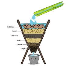 Natural water filter system Filtration Filtration Example Would Be Water Going Into The Following Filtration System Small Pebbles Sand Pinterest If In The Event Electricity Blacks Out It Is Important To Know How