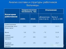 Презентация на тему Дипломная работа Учет и анализ оплаты  4 Анализ