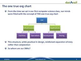 Devops Org Chart Dba Role Shift In A Devops World