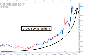 Usd Rub Historical Chart Usd Rub Chart Usdchfchart Com