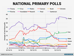 Gop Primary Polls Over Time Business Insider