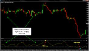 Chart Formations Technical Analysis Metatrader Choppy Market