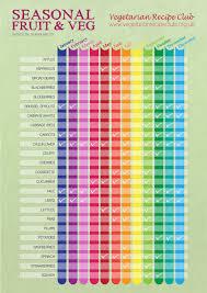 Seasonal Fruit And Veg Chart Uk Seasonal Veg Chart For Affordable Fresh And Healthy Family