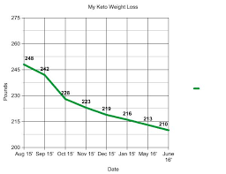 How I Lost 60 Lbs On The Keto Diet Before And After Nerdy