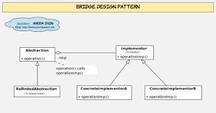 Bridge Design Pattern Fascinating Architecture Bridge Design Pattern PremAseemme