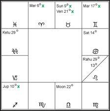 Bhava Chalit Chart Bhrigu Nadi Astrology Research Portal Learn Vedic Astrology