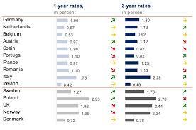 Bank Interest Rates Comparison Chart Raisins Interest Rate Radar January 2019 Raisin