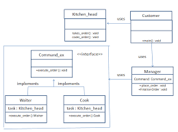 Command Design Pattern Awesome Java Behavioral Design Patterns Command Design Pattern Opencodez