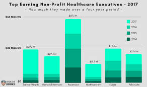 Charity Ceo Salaries Chart