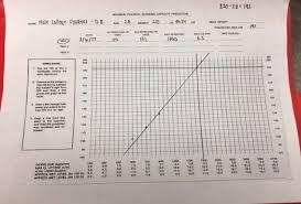 Ymca Bike Test Chart Ymca Bike Test Graph Related Keywords Suggestions Ymca
