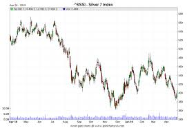 3 Year Silver Chart Newsletter Archive Archives Page 17 Of 33 Ed Steers