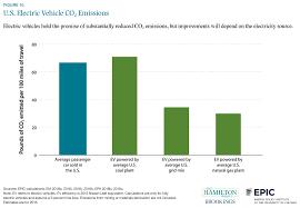 Car Carbon Emissions Chart U S Electric Vehicle Carbon Dioxide Emissions The