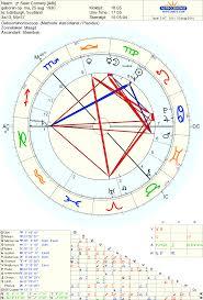 Robert Pattinson Birth Chart Art Astrology Sean Connerys Birth Chart