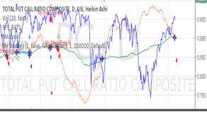 Nifty Put Call Ratio Historical Chart Put Call Ratio Pcr Technical Indicators Indicators And