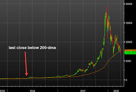 200 Day Sma Chart Bitcoin Closes Below The 200 Day Moving Average For The