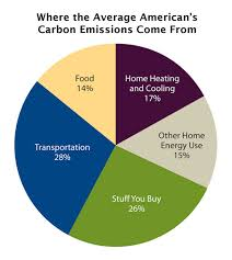 ten personal solutions to global warming union of concerned  ten personal solutions to global warming